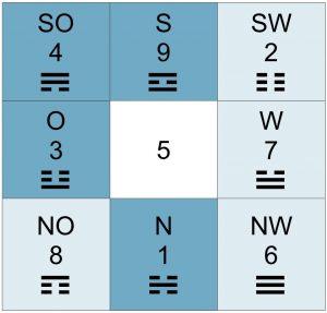 Himmelsrichtungen, Loshu-Zahlen und Ost- und Westgruppe