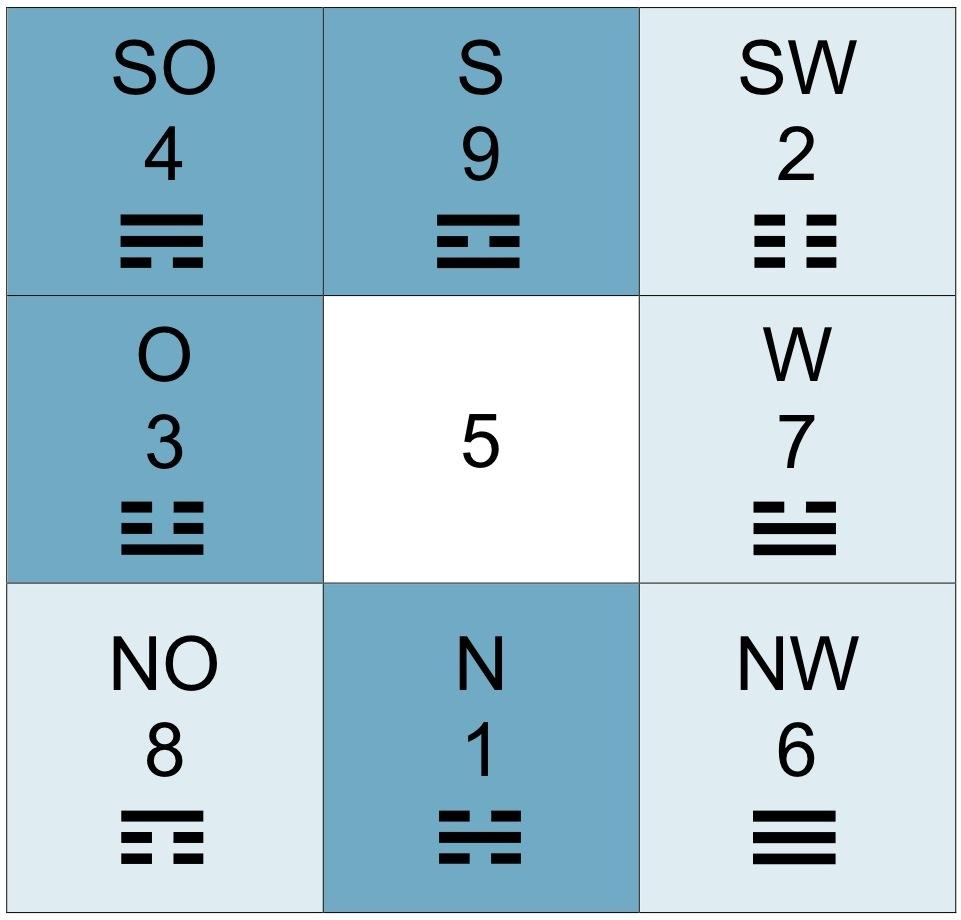 Feng Shui Zahlen der beste platz für bett schreibtisch oder yogamatte und die loshu